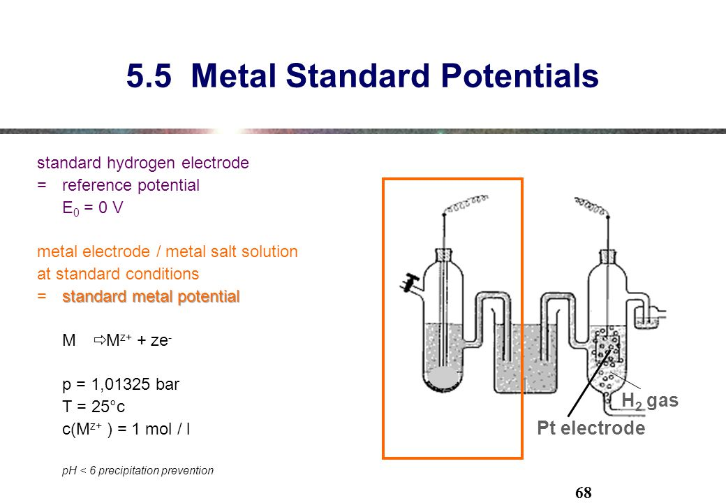 5.5 Metal Standard Potentials