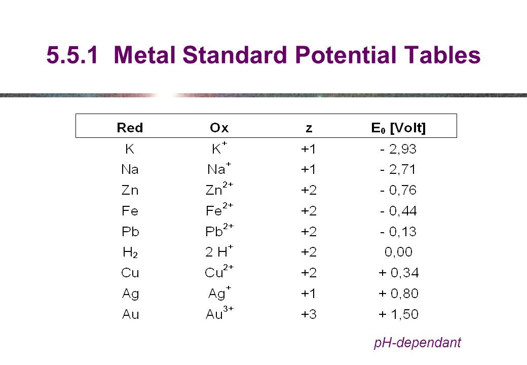 5.5.1 Metal Standard Potential Tables
