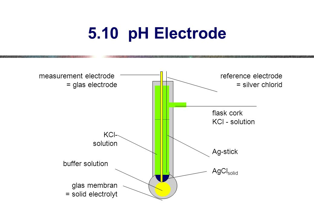 5.10 pH Electrode measurement electrode = glas electrode