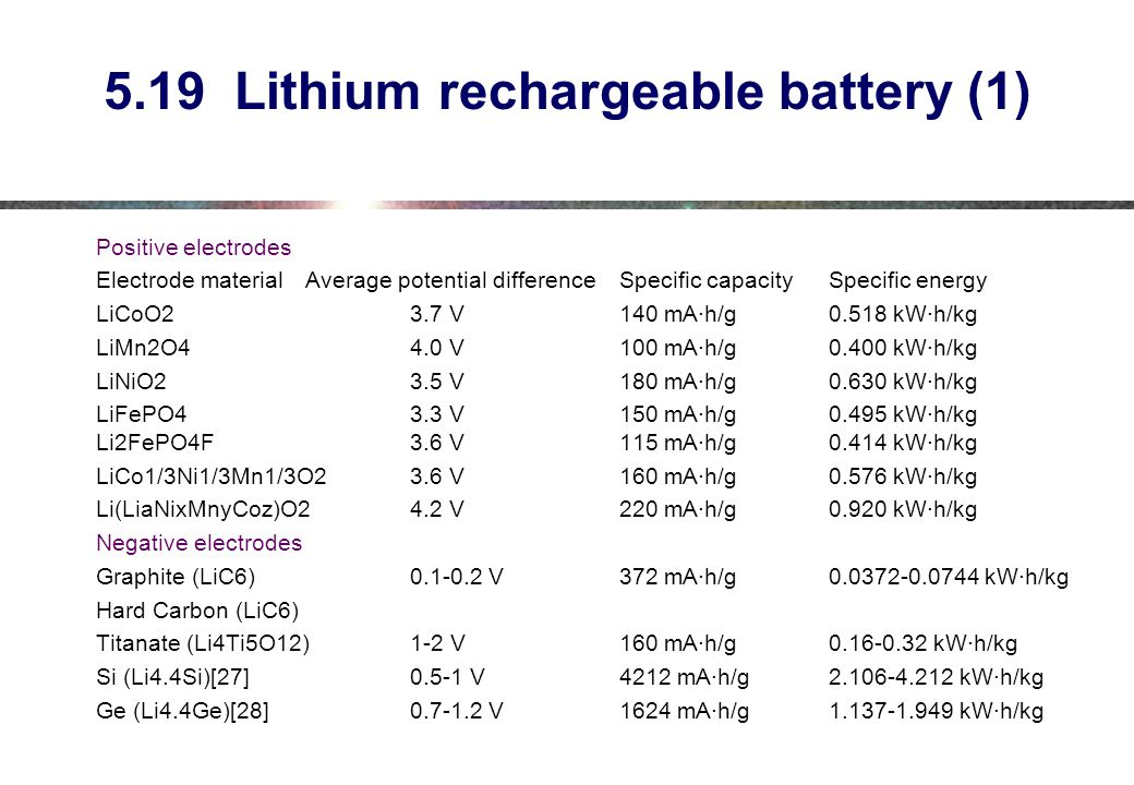 5.19 Lithium rechargeable battery (1)