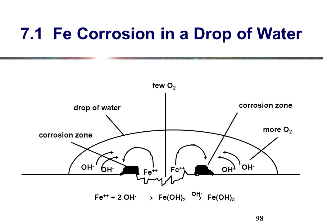 7.1 Fe Corrosion in a Drop of Water
