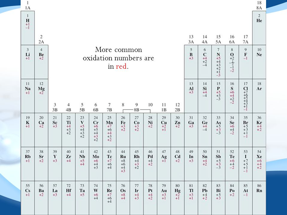 More common oxidation numbers are in red.
