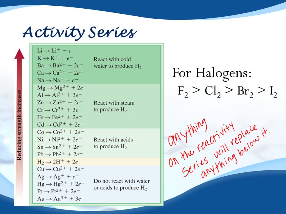 Activity Series For Halogens: F2 > Cl2 > Br2 > I2
