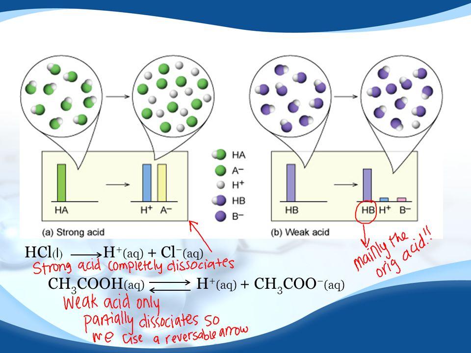 HCl(l) H+(aq) + Cl−(aq)