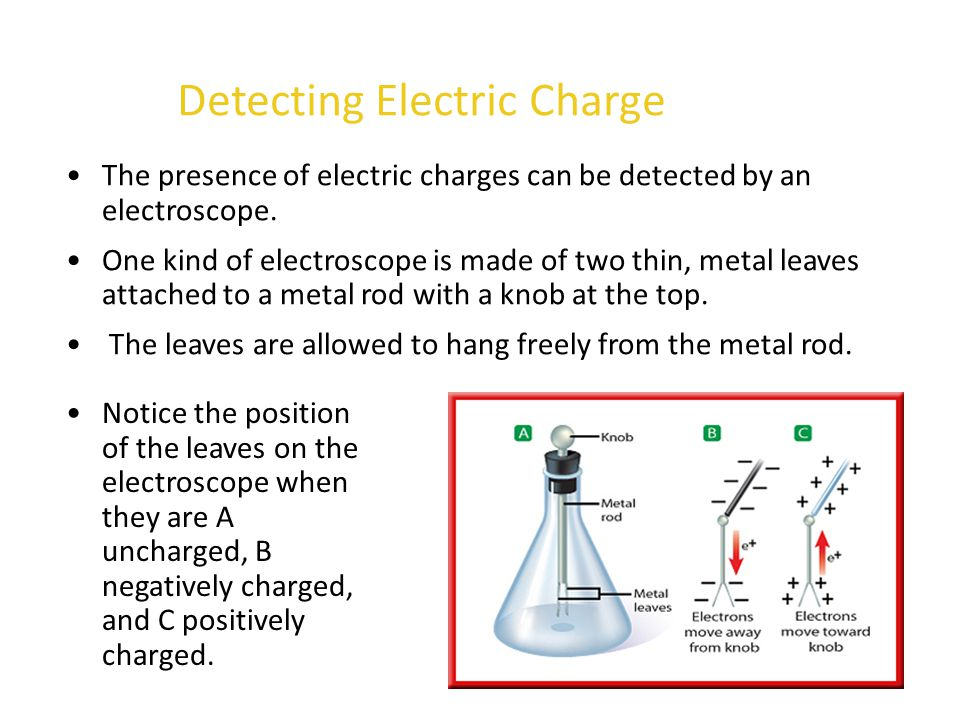 Detecting Electric Charge