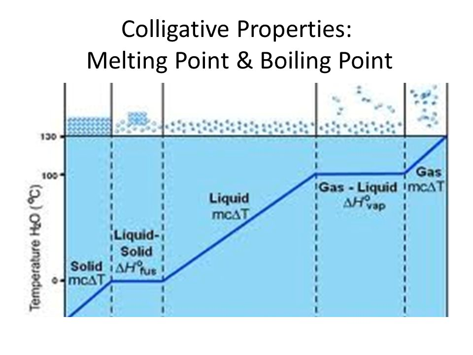 Colligative Properties: Melting Point & Boiling Point