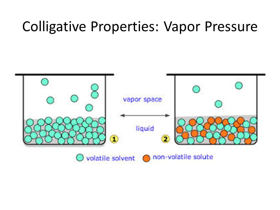 Colligative Properties: Vapor Pressure