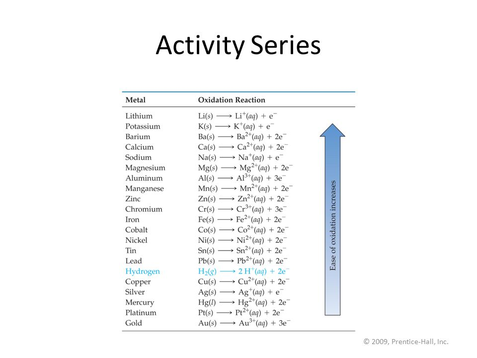 Activity Series © 2009, Prentice-Hall, Inc.