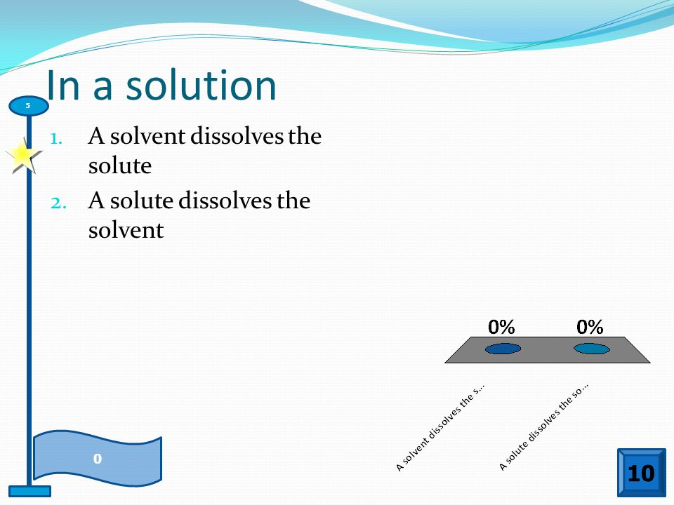 In a solution A solvent dissolves the solute