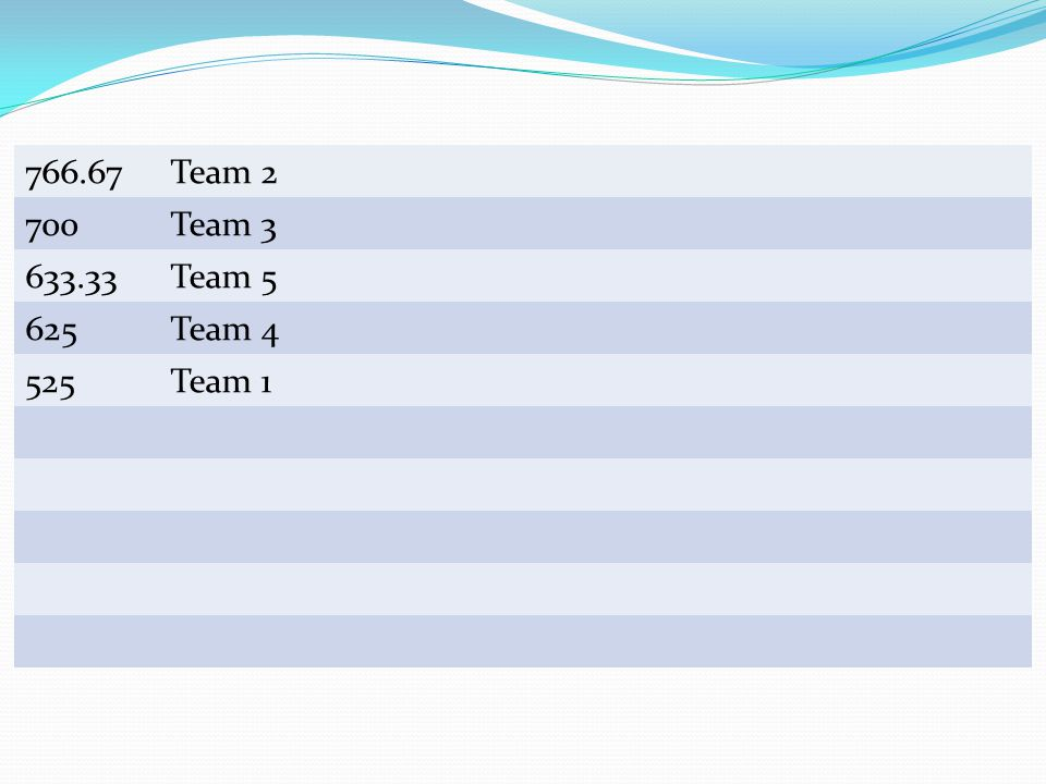 Team Scores 766.67 Team 2 700 Team 3 633.33 Team 5 625 Team 4 525