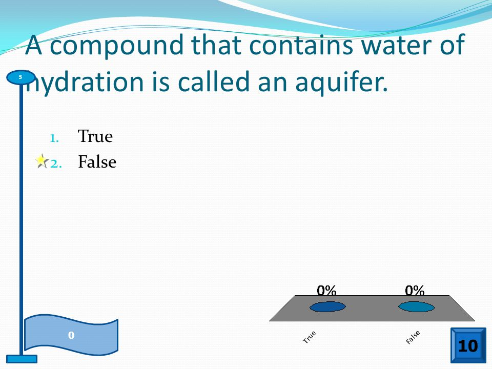 A compound that contains water of hydration is called an aquifer.