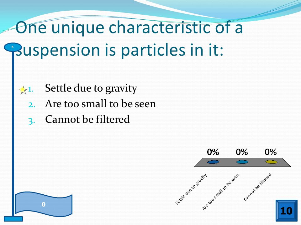 One unique characteristic of a suspension is particles in it: