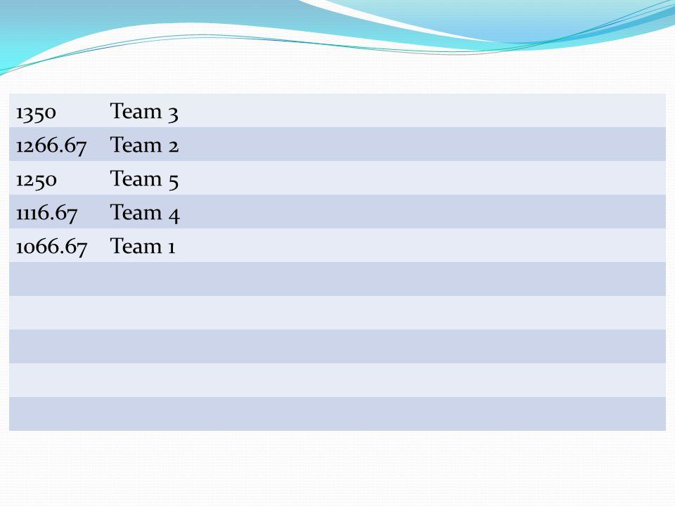 Team Scores 1350 Team 3 1266.67 Team 2 1250 Team 5 1116.67 Team 4