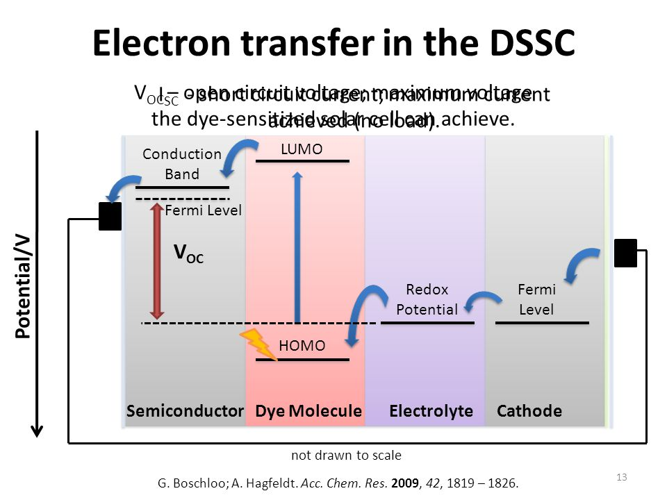 Electron transfer in the DSSC