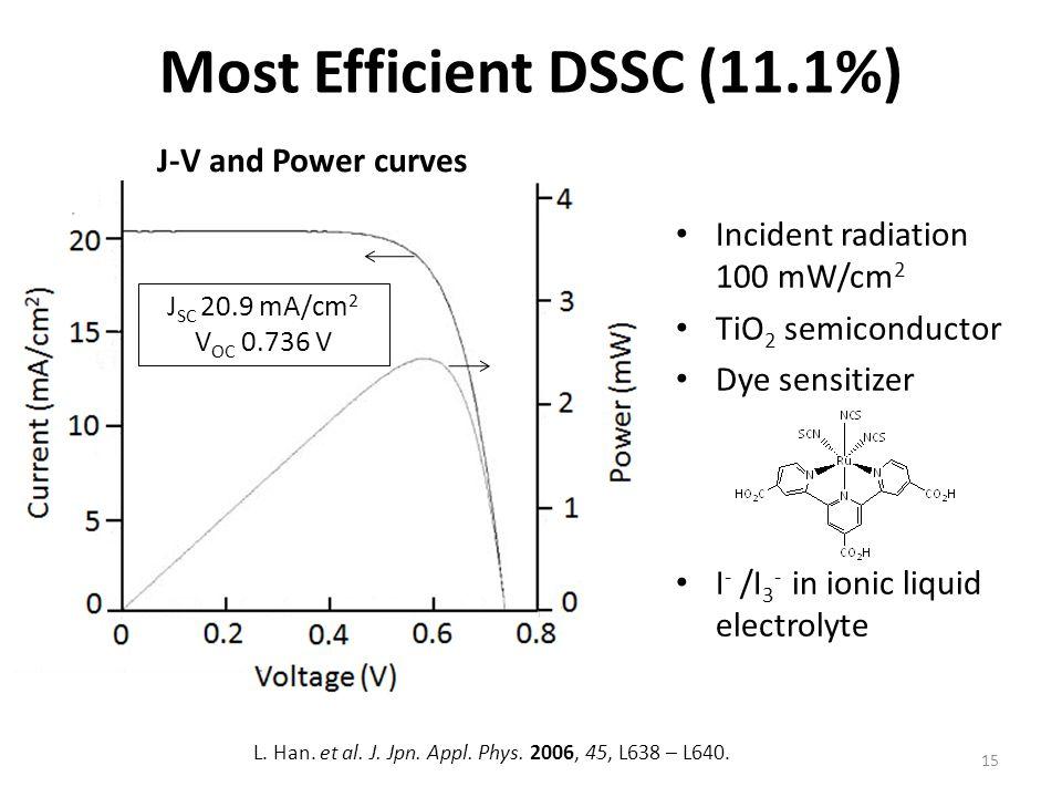 Most Efficient DSSC (11.1%)