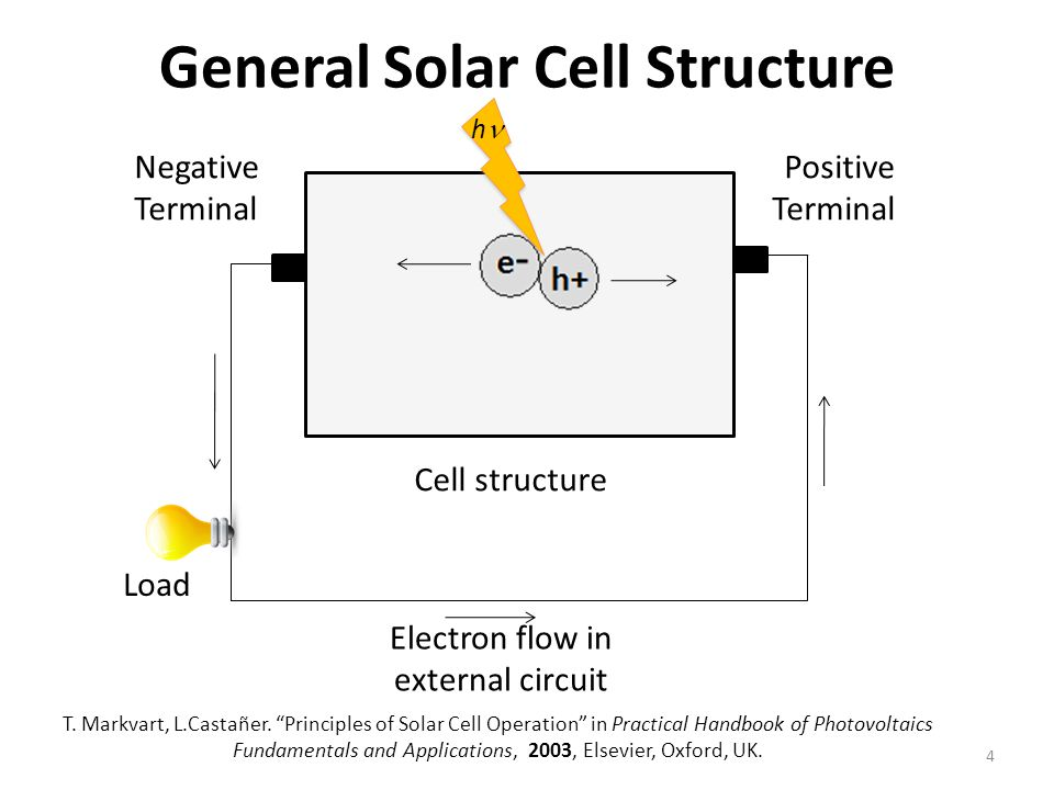 electrical fundamentals piezoelectricity and photovoltaic solar cells Conversion of light energy in electrical energy is based on a phenomenon called photovoltaic  this is how a photovoltaic cells or solar cells produce potential.