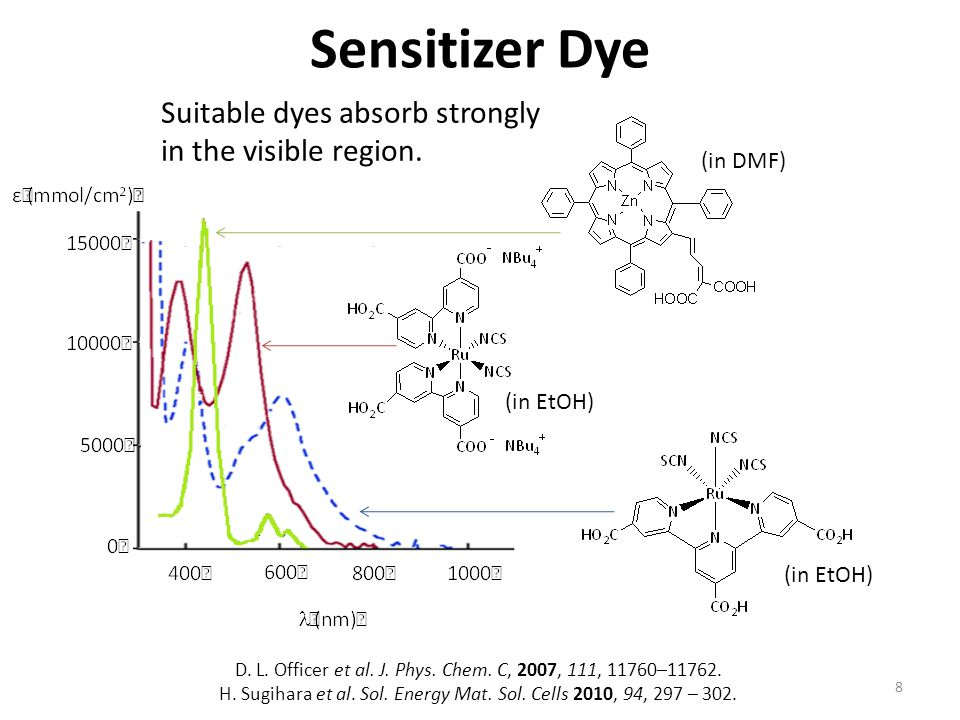 Sensitizer Dye Suitable dyes absorb strongly in the visible region.