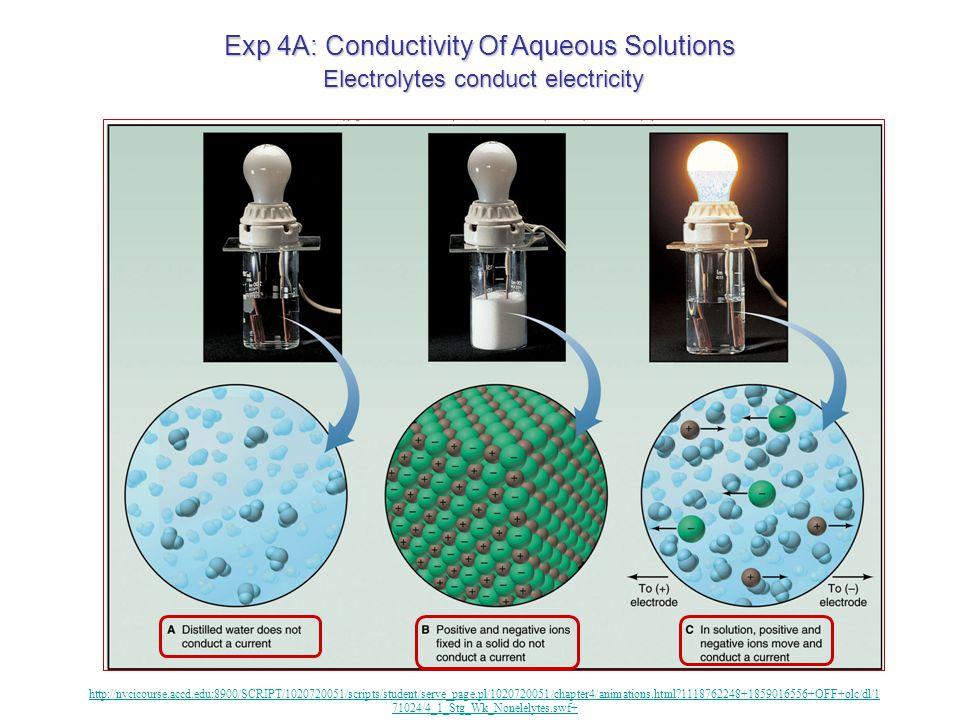 Exp 4A: Conductivity Of Aqueous Solutions