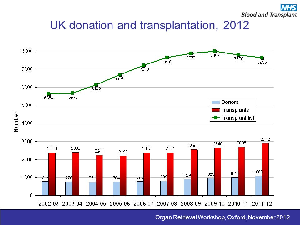 UK donation and transplantation, 2012