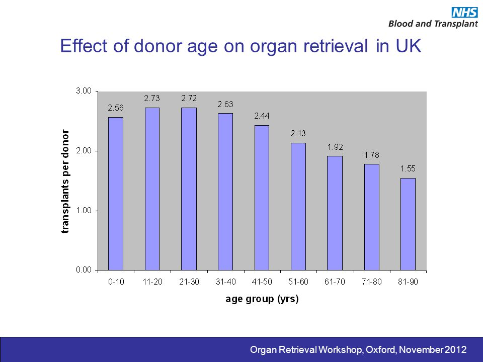 Effect of donor age on organ retrieval in UK