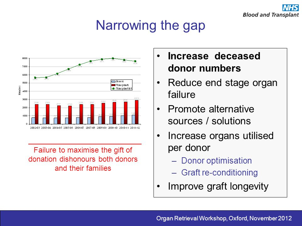 Narrowing the gap Increase deceased donor numbers