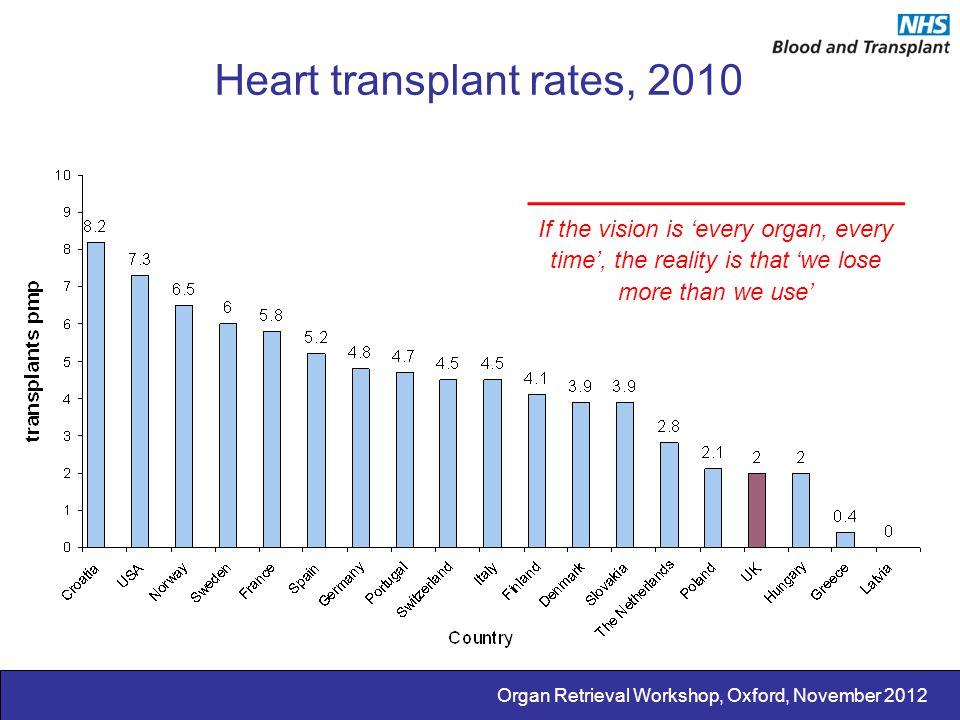 Heart transplant rates, 2010