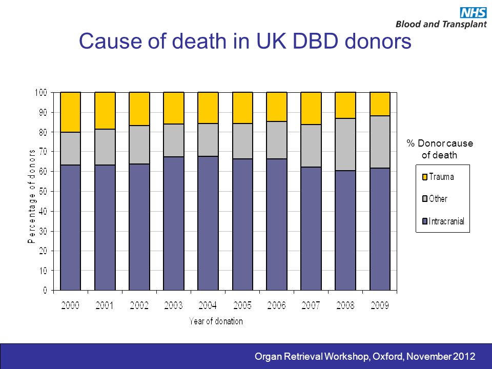 Cause of death in UK DBD donors