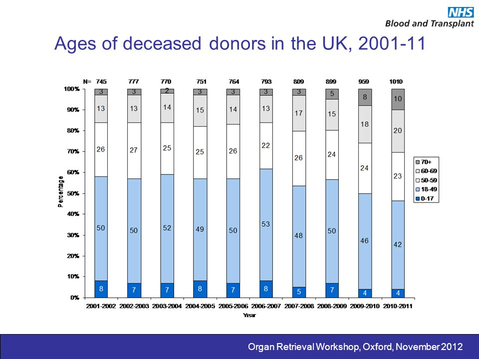 Ages of deceased donors in the UK, 2001-11