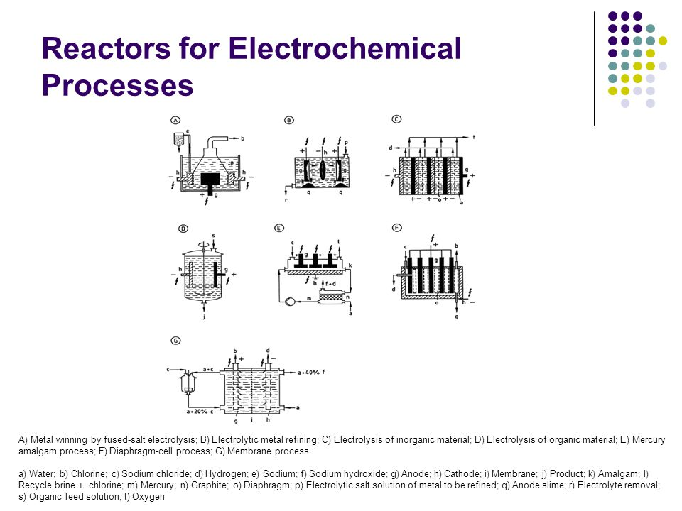 Reactors for Electrochemical Processes