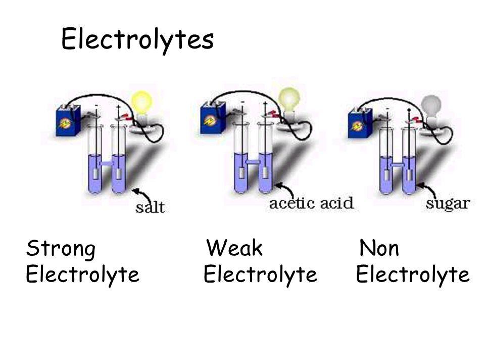 Electrolytes Strong Weak Non.