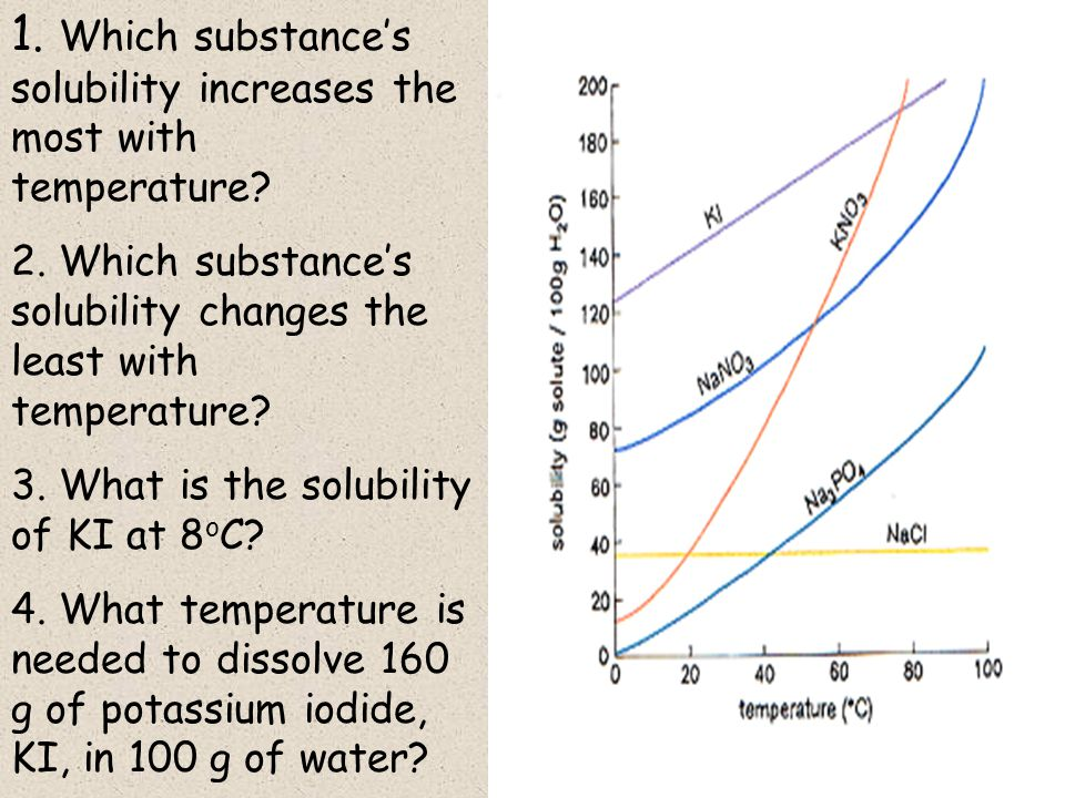1. Which substance's solubility increases the most with temperature