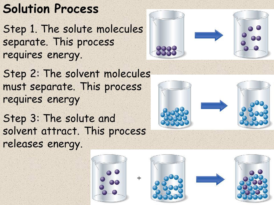 Solution Process Step 1. The solute molecules separate. This process requires energy.