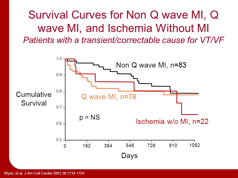 Survival Curves for Non Q wave MI, Q wave MI, and Ischemia Without MI