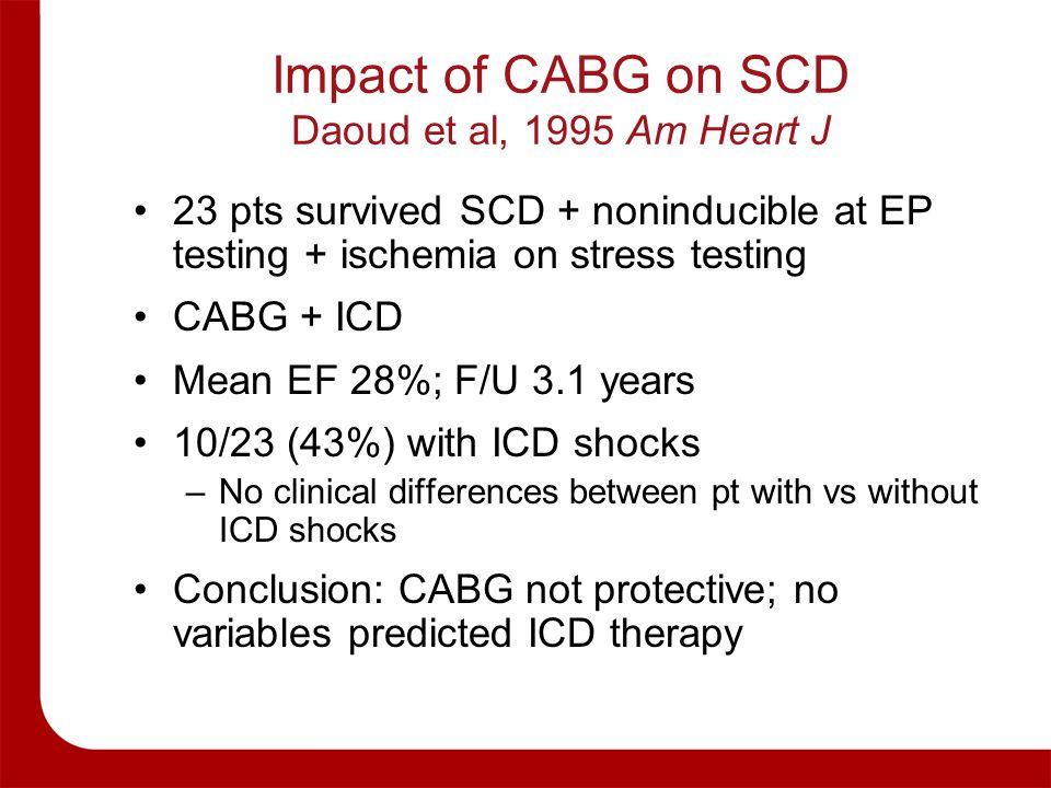 Impact of CABG on SCD Daoud et al, 1995 Am Heart J