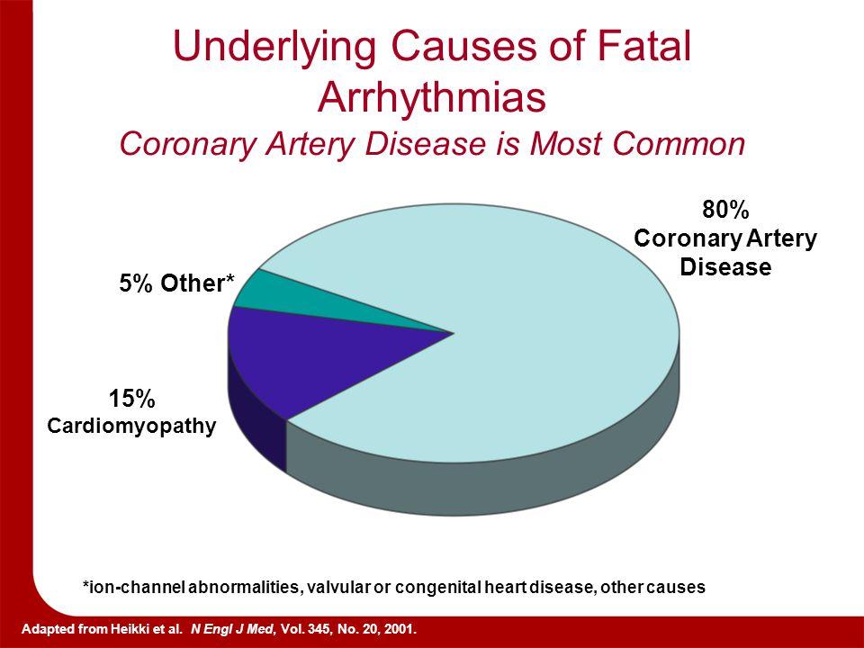 80% Coronary Artery Disease