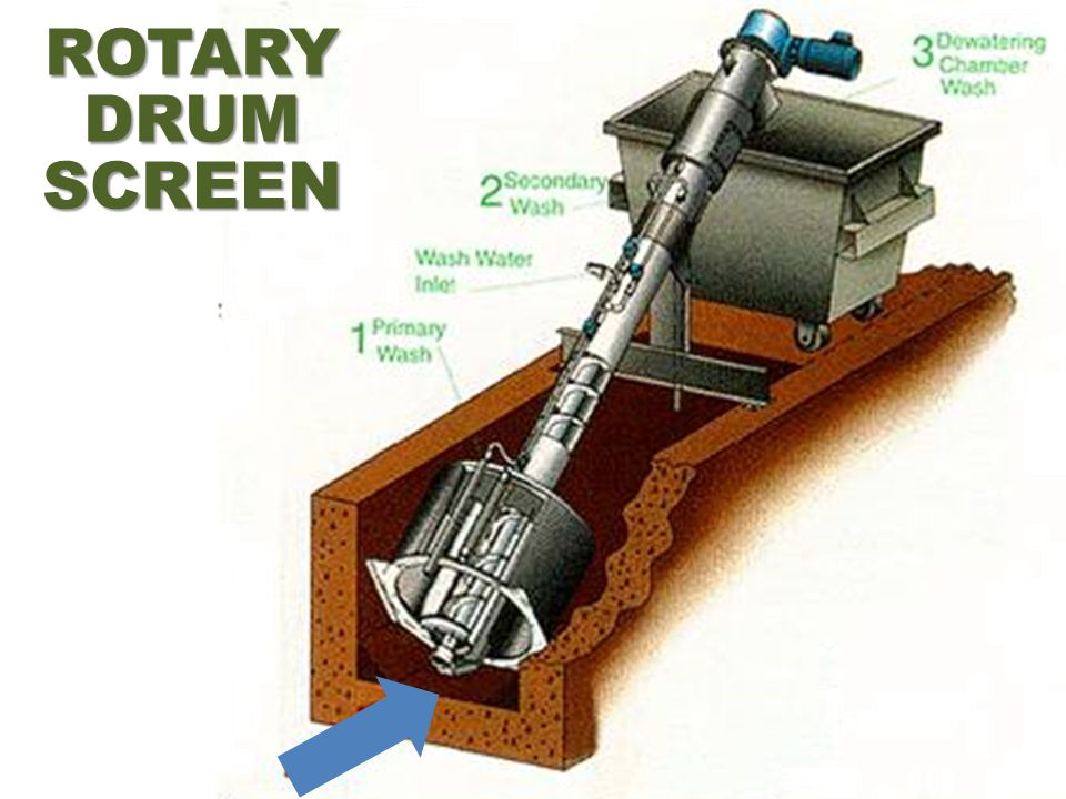 ROTARY DRUM SCREEN In some cases a different design with solids lifted/transported by the screw can be preferred.