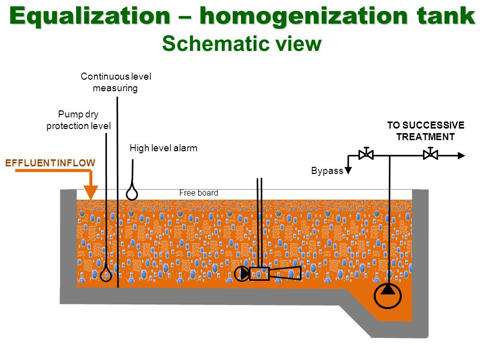 Equalization – homogenization tank Schematic view