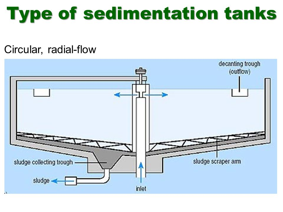 Type of sedimentation tanks