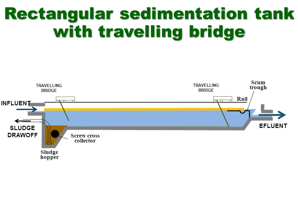 Rectangular sedimentation tank with travelling bridge