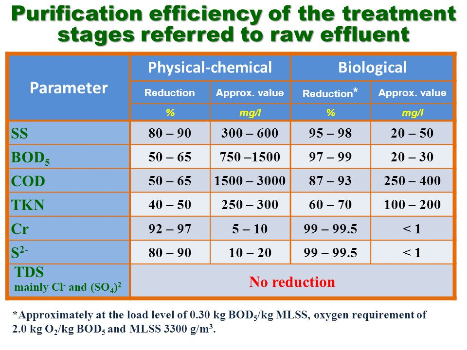 Introduction to treatment of tannery effluent - Part 2 (of 6)