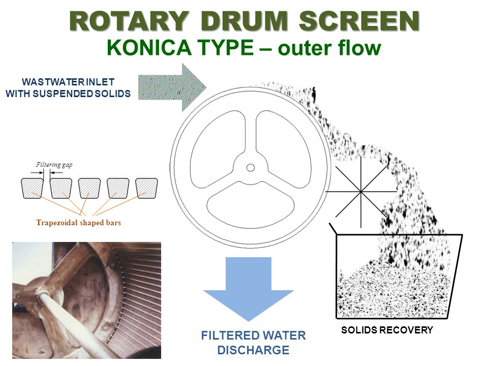 ROTARY DRUM SCREEN KONICA TYPE – outer flow
