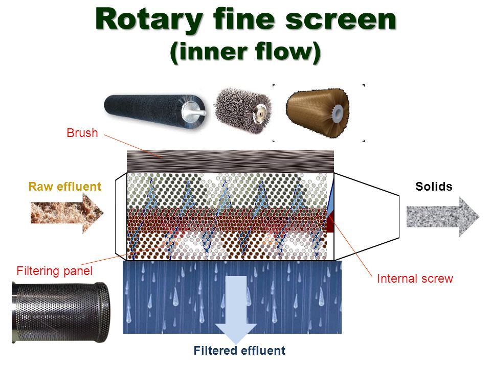 Rotary fine screen (inner flow)