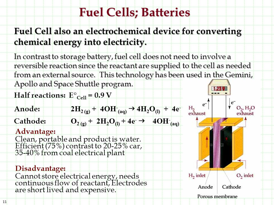 Fuel Cells; Batteries Fuel Cell also an electrochemical device for converting chemical energy into electricity.