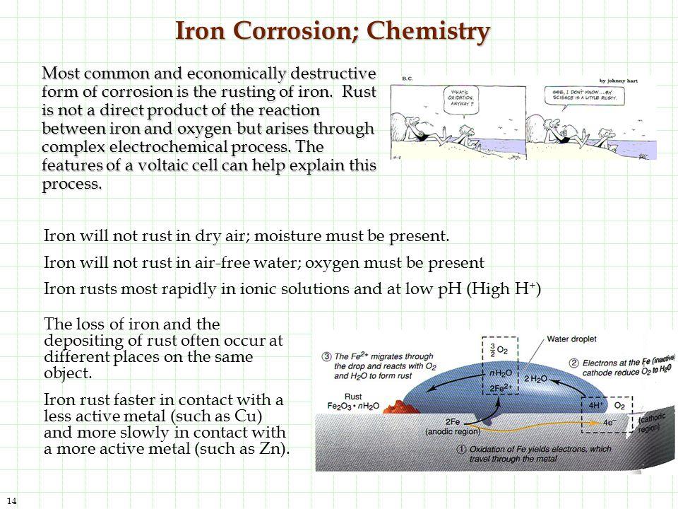 Iron Corrosion; Chemistry