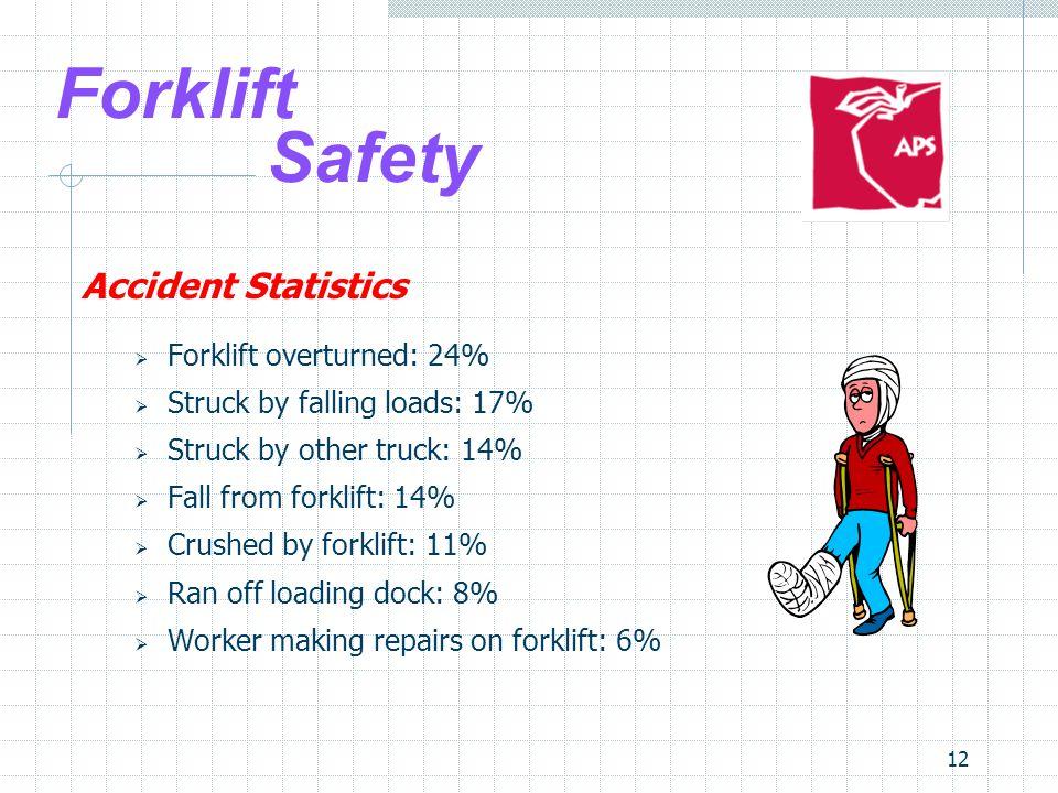 Forklift Safety Accident Statistics Forklift overturned: 24%