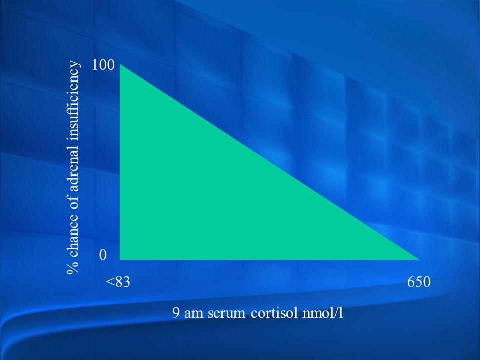 100 % chance of adrenal insufficiency <83 650 9 am serum cortisol nmol/l