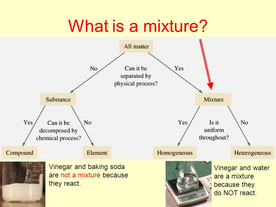 What is a mixture Vinegar and baking soda Vinegar and water