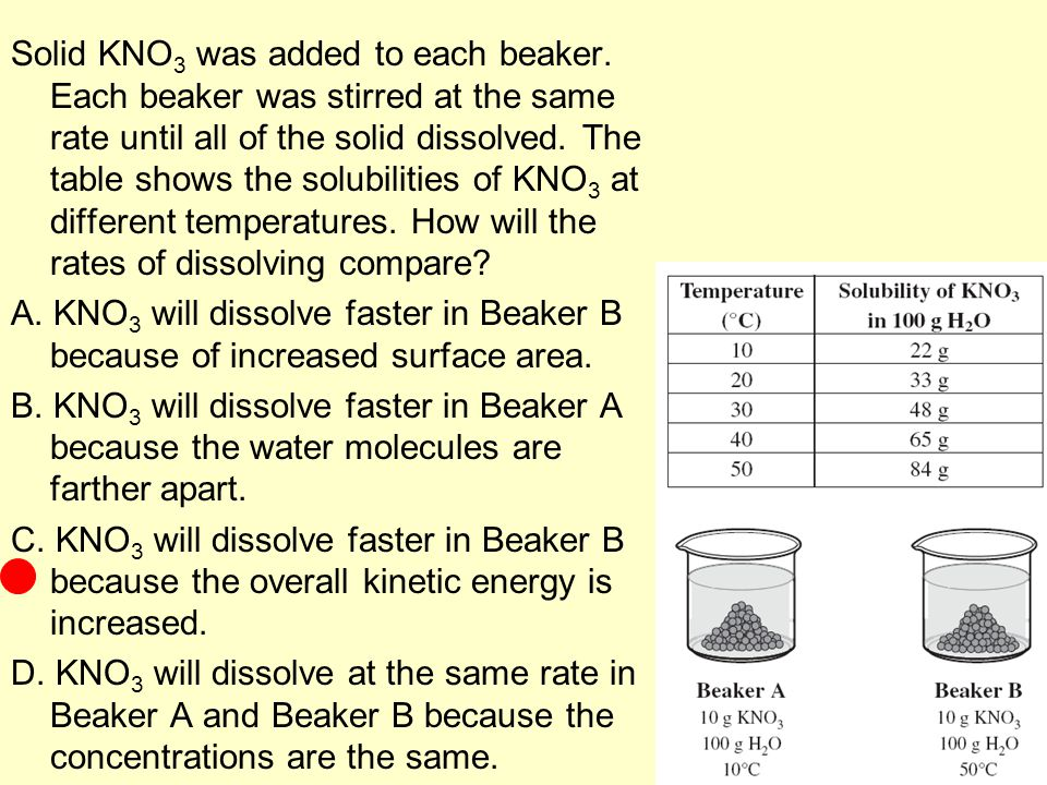 Solid KNO3 was added to each beaker