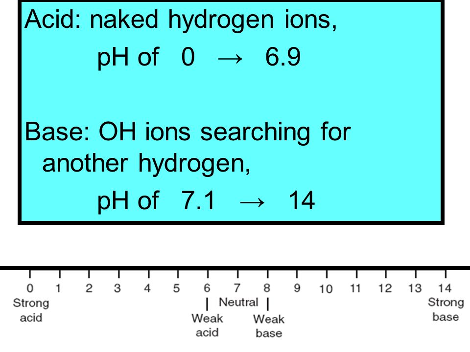 Acid: naked hydrogen ions,