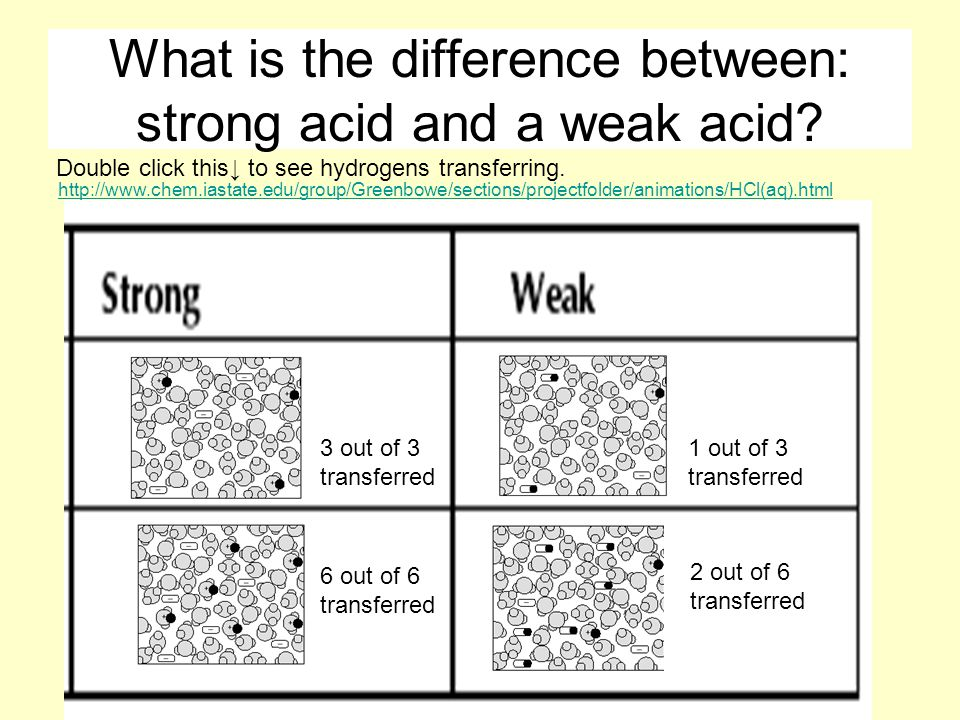 What is the difference between: strong acid and a weak acid